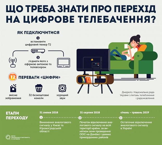 У Києві та Кіровоградській області аналоговий сигнал почнуть відключати з 31 липня 2018 року - Romsat.ua