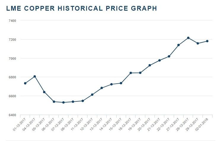 LME COPPER HISTORICAL PRICE GRAPH